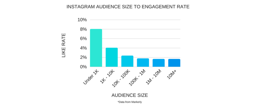 instagram audience size to engagement rate graph